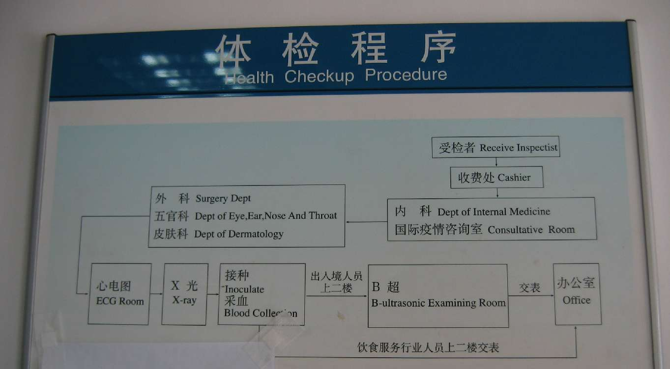 Procedure of Examination